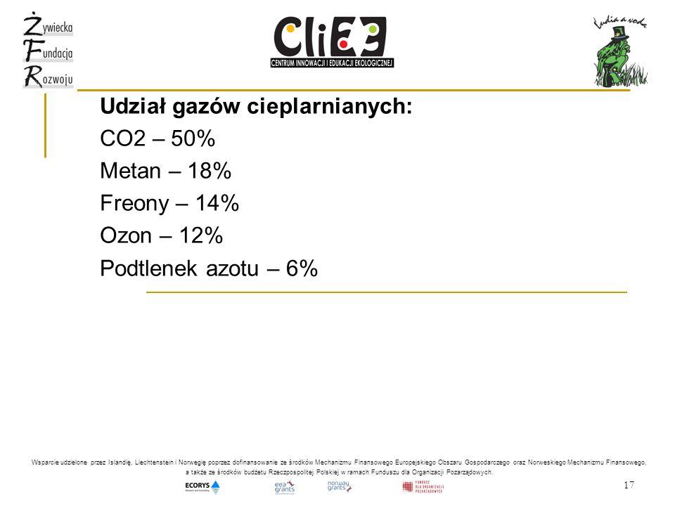 Udział gazów cieplarnianych: CO2 – 50% Metan – 18% Freony – 14%