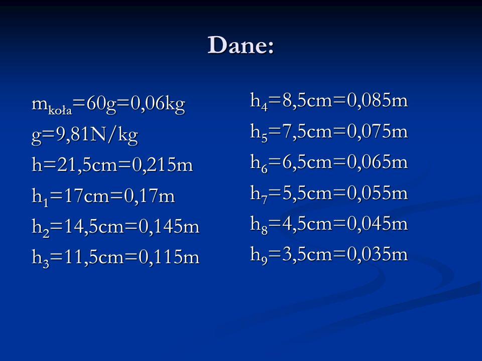 Dane: h4=8,5cm=0,085m mkoła=60g=0,06kg h5=7,5cm=0,075m g=9,81N/kg