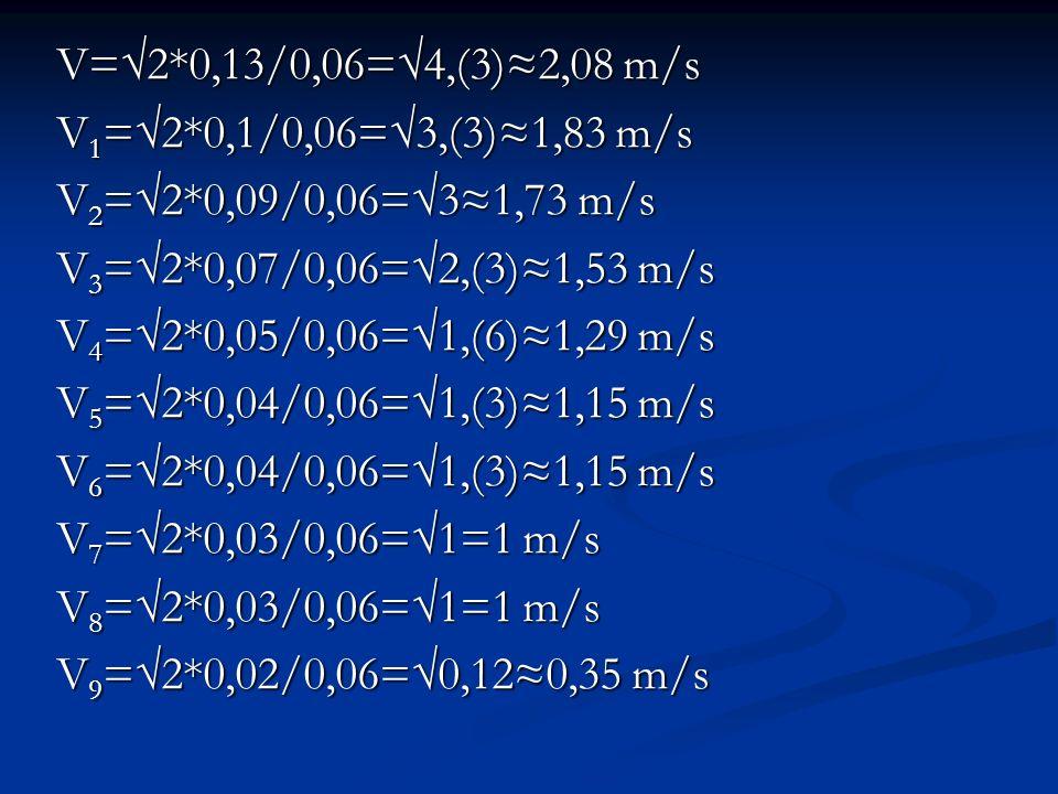 V=√2*0,13/0,06=√4,(3)≈2,08 m/s V1=√2*0,1/0,06=√3,(3)≈1,83 m/s. V2=√2*0,09/0,06=√3≈1,73 m/s. V3=√2*0,07/0,06=√2,(3)≈1,53 m/s.