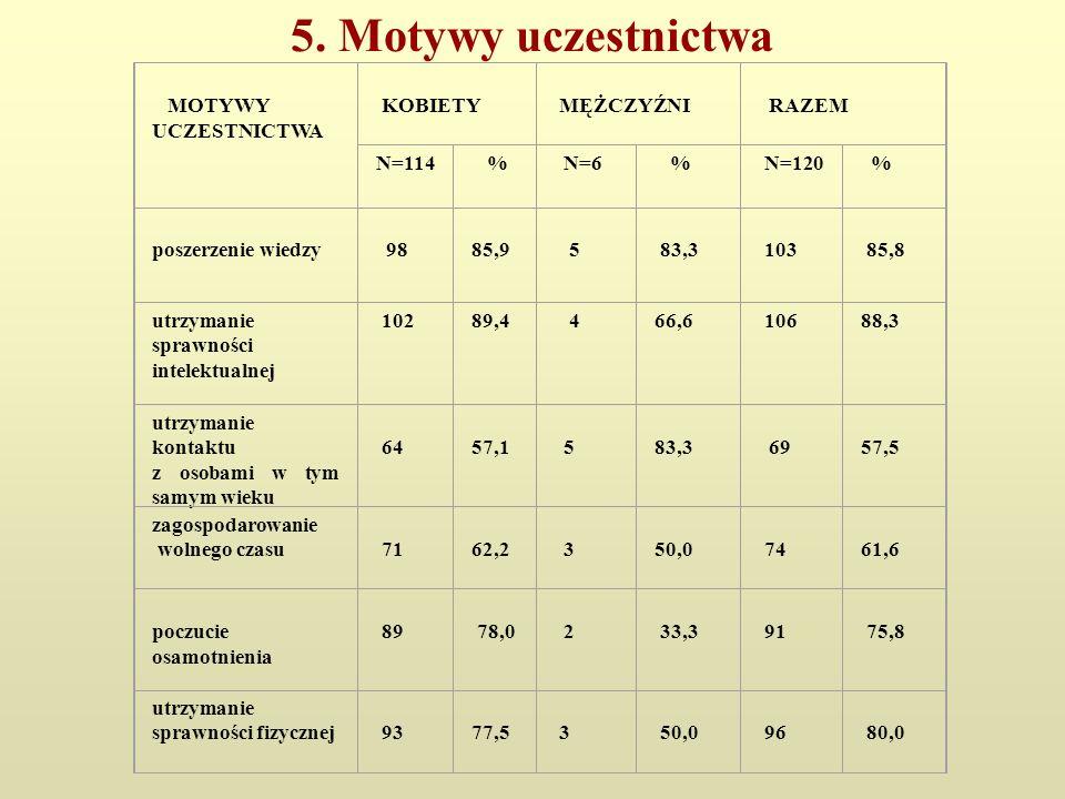 5. Motywy uczestnictwa MOTYWY UCZESTNICTWA KOBIETY MĘŻCZYŹNI RAZEM