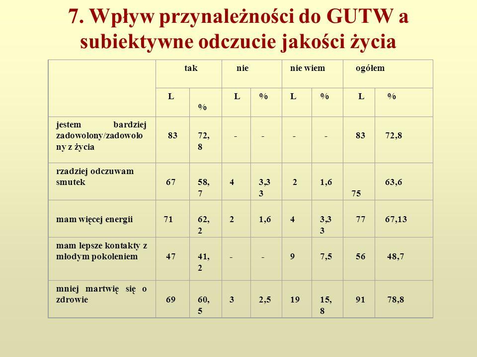 7. Wpływ przynależności do GUTW a subiektywne odczucie jakości życia