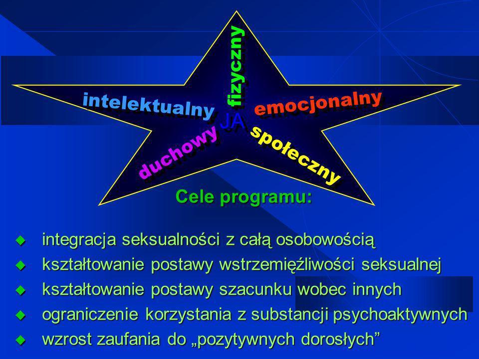 JA fizyczny emocjonalny intelektualny duchowy społeczny Cele programu: