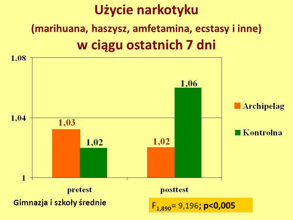 Użycie narkotyku (marihuana, haszysz, amfetamina, ecstasy i inne) w ciągu ostatnich 7 dni