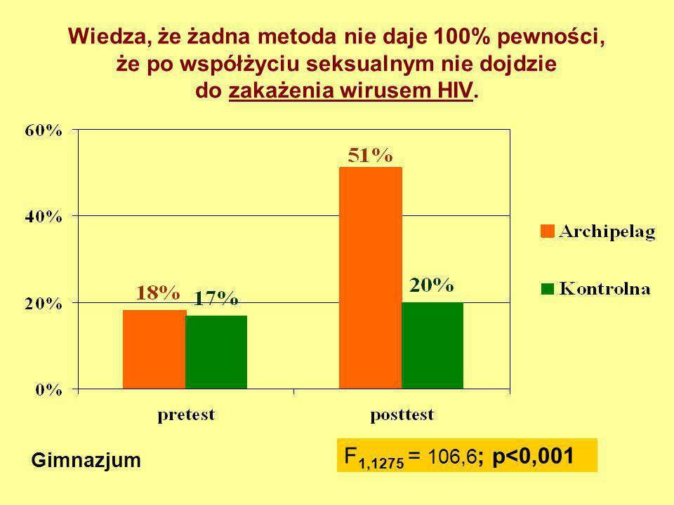 Wiedza, że żadna metoda nie daje 100% pewności, że po współżyciu seksualnym nie dojdzie do zakażenia wirusem HIV.