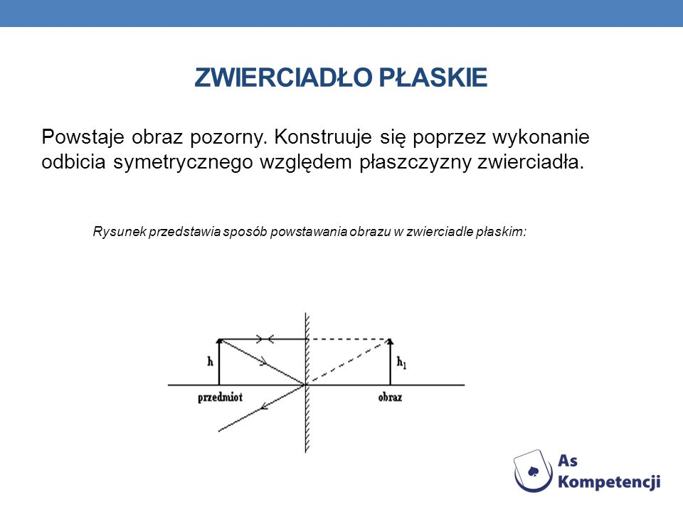 Zwierciadło płaskie Powstaje obraz pozorny. Konstruuje się poprzez wykonanie odbicia symetrycznego względem płaszczyzny zwierciadła.