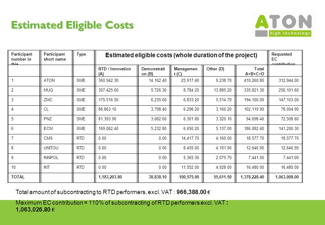 Estimated Eligible Costs