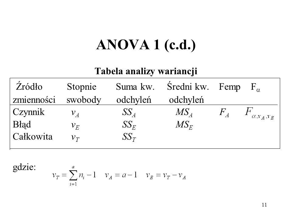 Tabela analizy wariancji