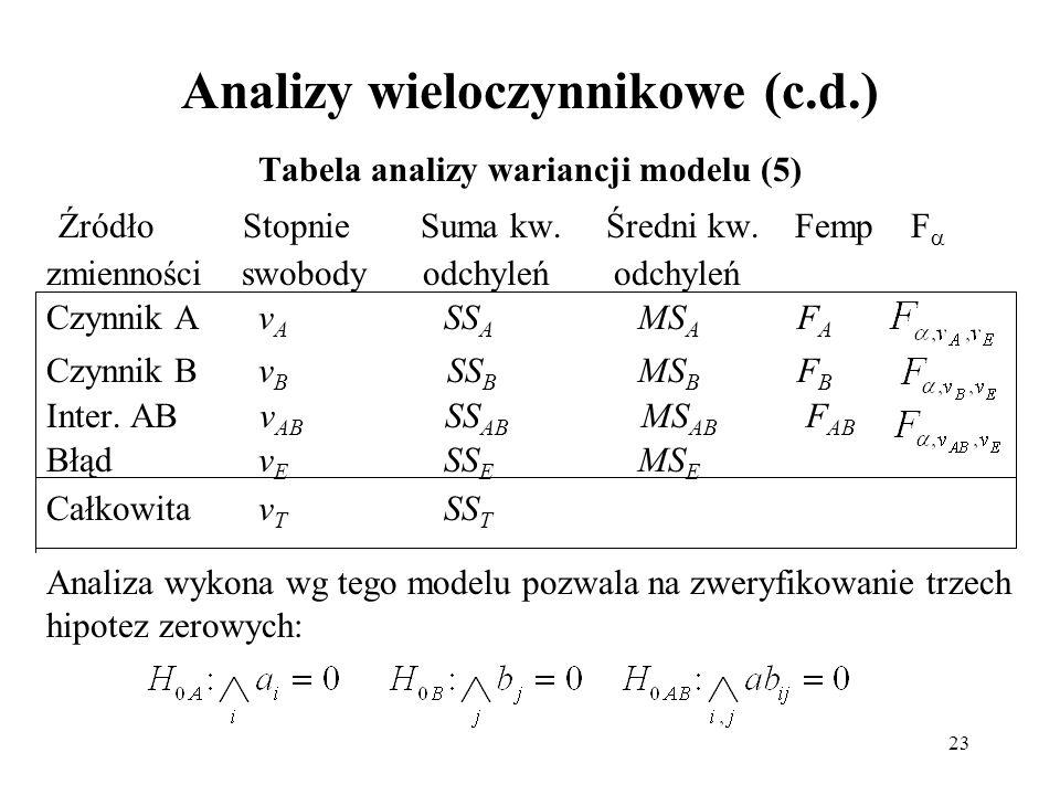 Analizy wieloczynnikowe (c.d.)