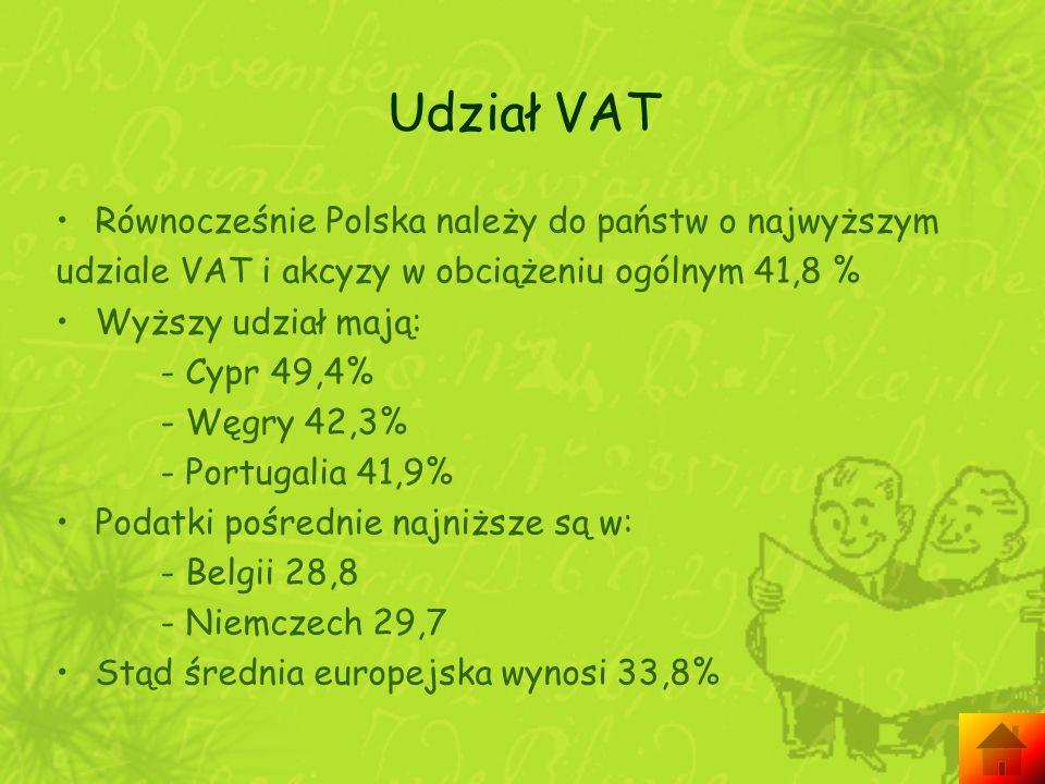 Udział VAT Równocześnie Polska należy do państw o najwyższym