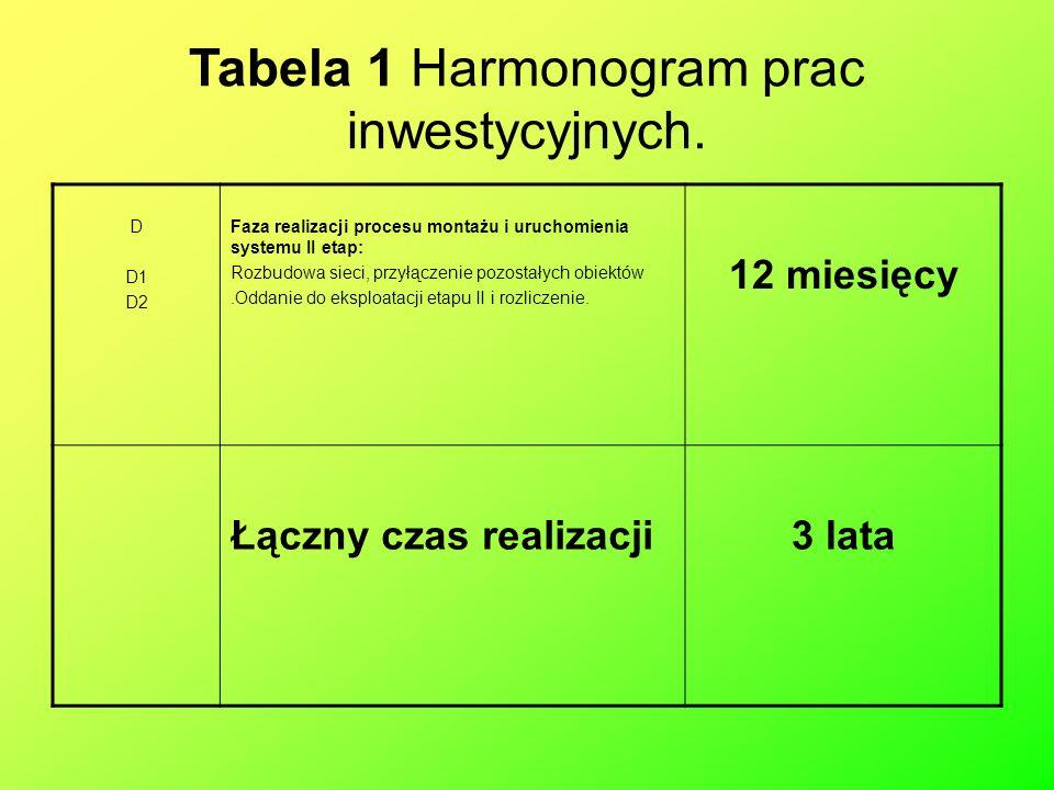 Tabela 1 Harmonogram prac inwestycyjnych.