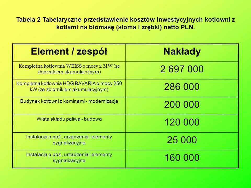 Element / zespół Nakłady 2 697 000 286 000 200 000 120 000 25 000