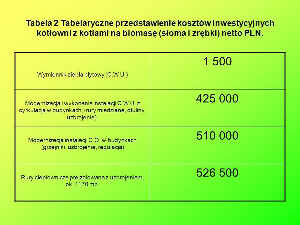 Tabela 2 Tabelaryczne przedstawienie kosztów inwestycyjnych kotłowni z kotłami na biomasę (słoma i zrębki) netto PLN.