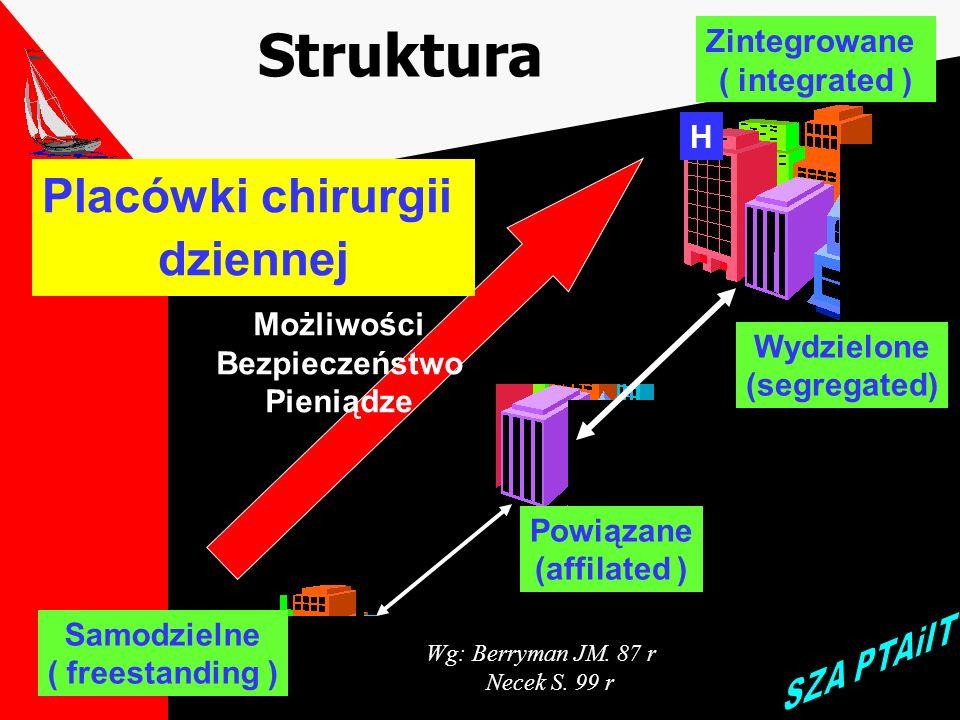 Struktura Placówki chirurgii dziennej Zintegrowane ( integrated ) H
