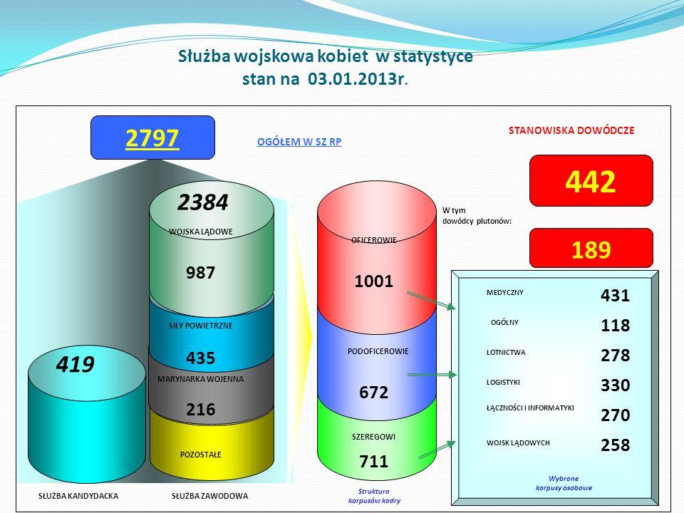 Służba wojskowa kobiet w statystyce stan na 03.01.2013r.