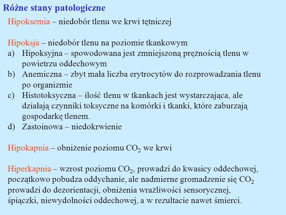 Różne stany patologiczne