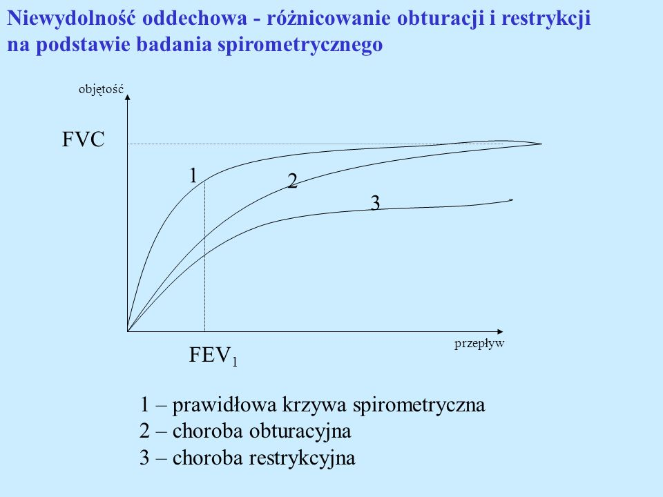 1 – prawidłowa krzywa spirometryczna 2 – choroba obturacyjna