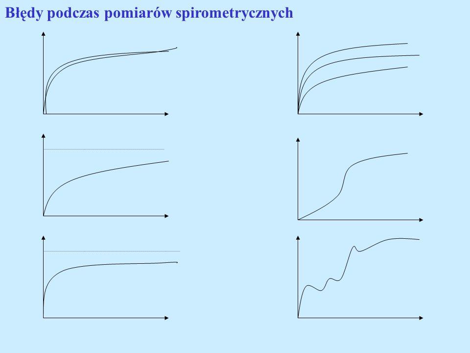 Błędy podczas pomiarów spirometrycznych