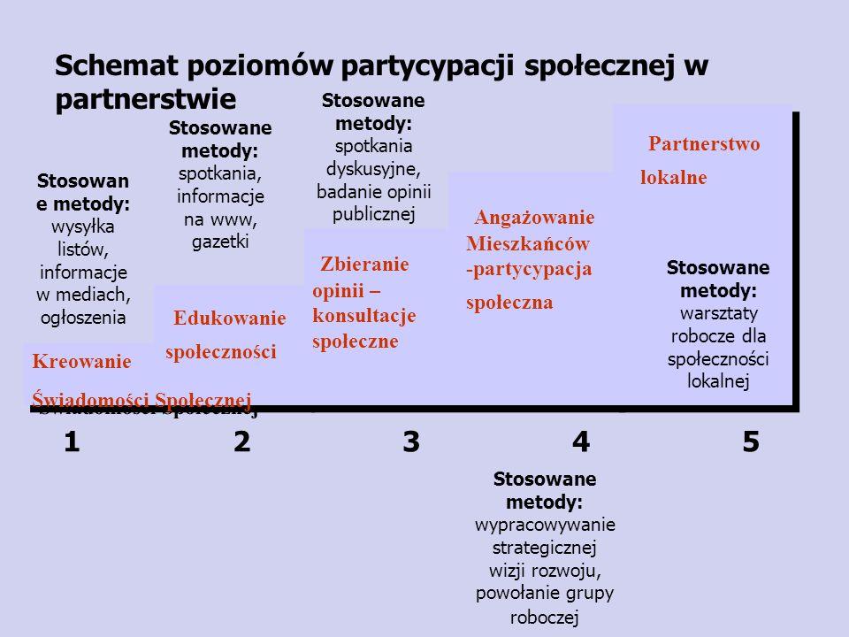 Schemat poziomów partycypacji społecznej w partnerstwie