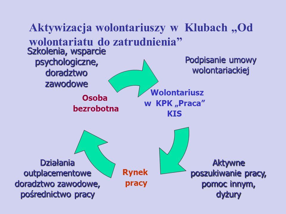 """Aktywizacja wolontariuszy w Klubach """"Od wolontariatu do zatrudnienia"""