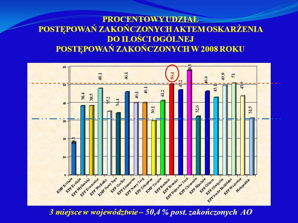 3 miejsce w województwie – 50,4 % post. zakończonych AO