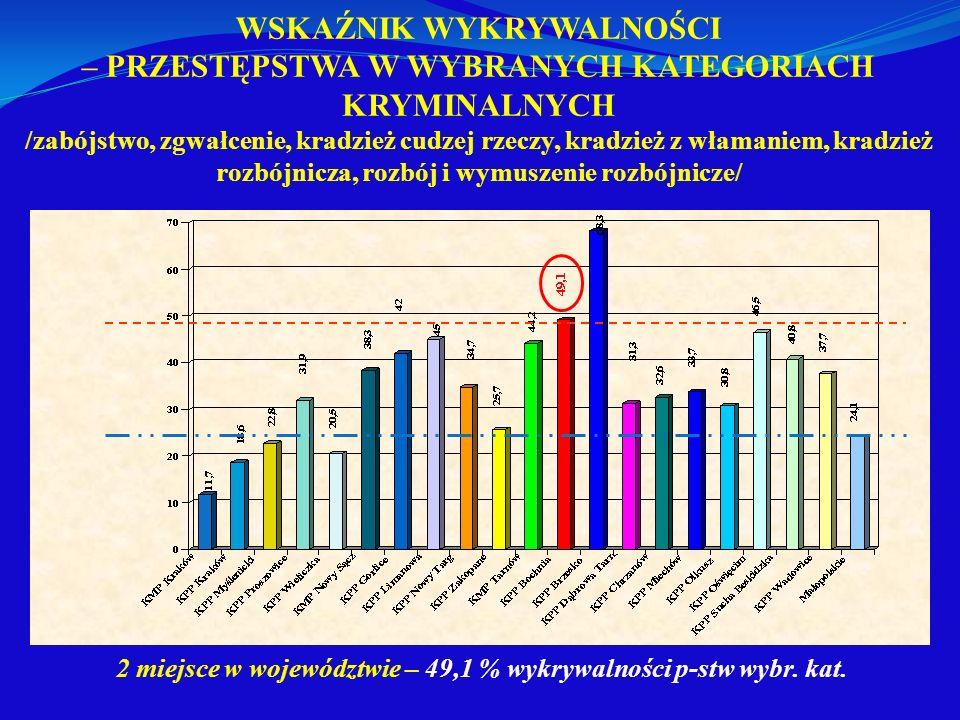 2 miejsce w województwie – 49,1 % wykrywalności p-stw wybr. kat.