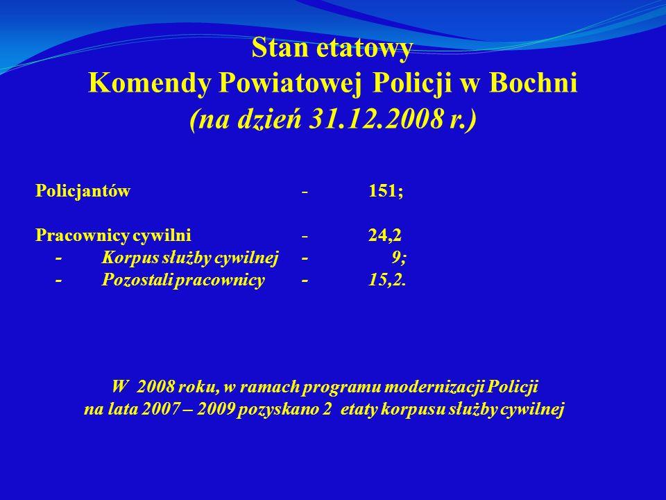 Stan etatowy Komendy Powiatowej Policji w Bochni (na dzień 31. 12