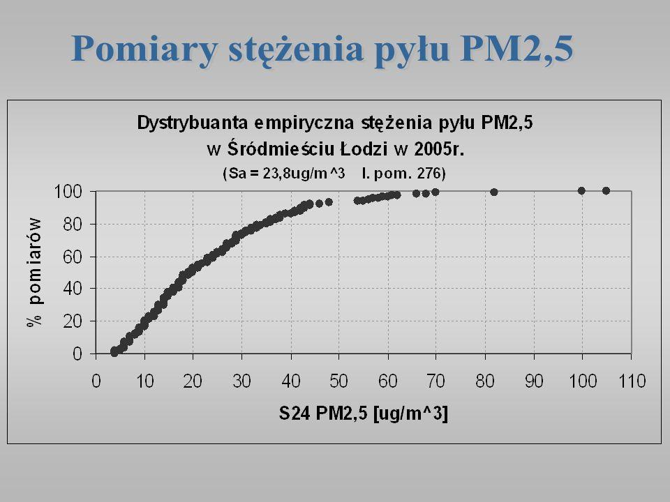 Pomiary stężenia pyłu PM2,5
