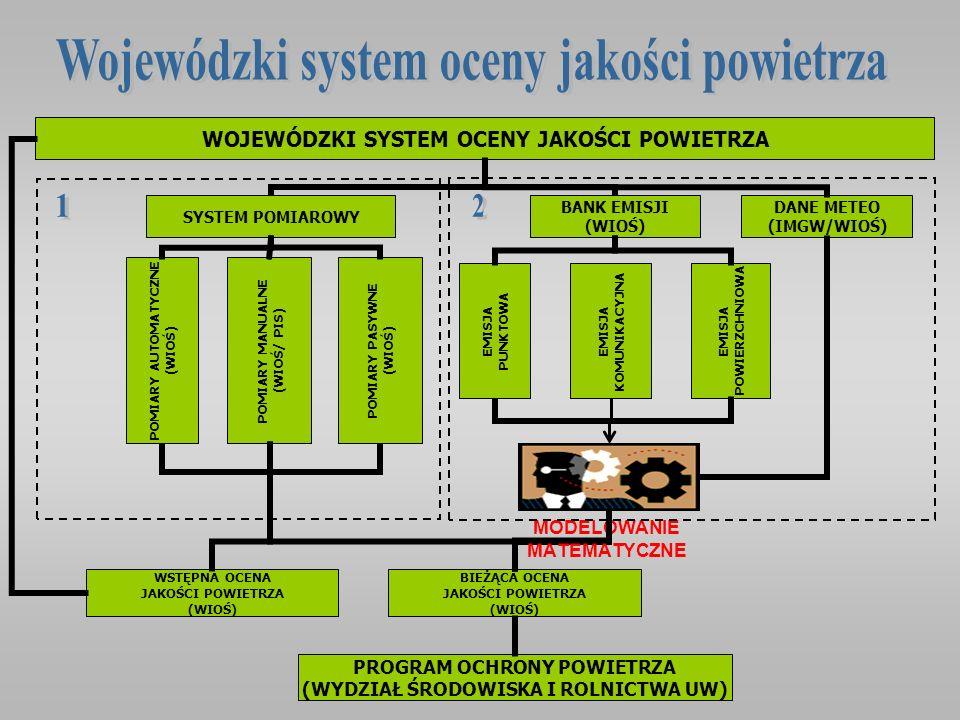 Wojewódzki system oceny jakości powietrza