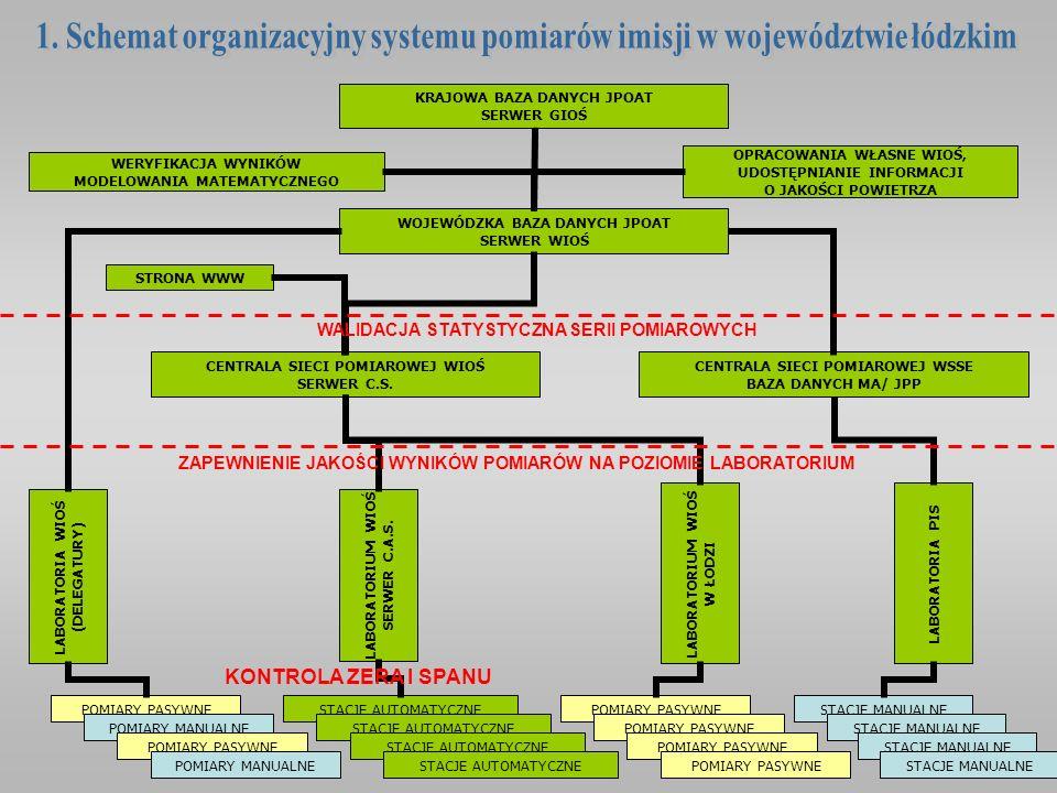 1. Schemat organizacyjny systemu pomiarów imisji w województwie łódzkim