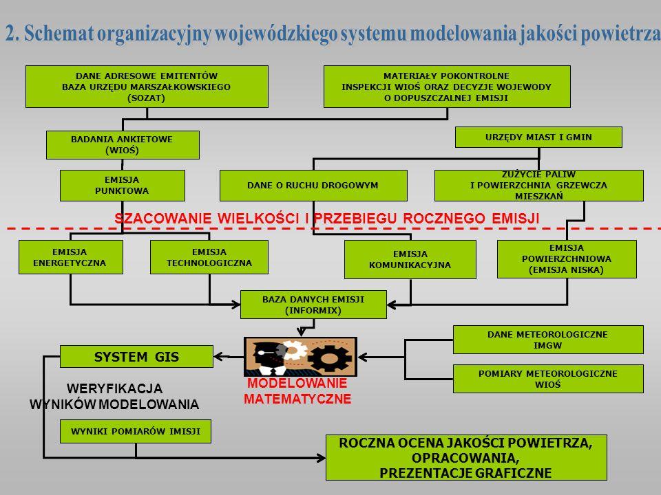 2. Schemat organizacyjny wojewódzkiego systemu modelowania jakości powietrza