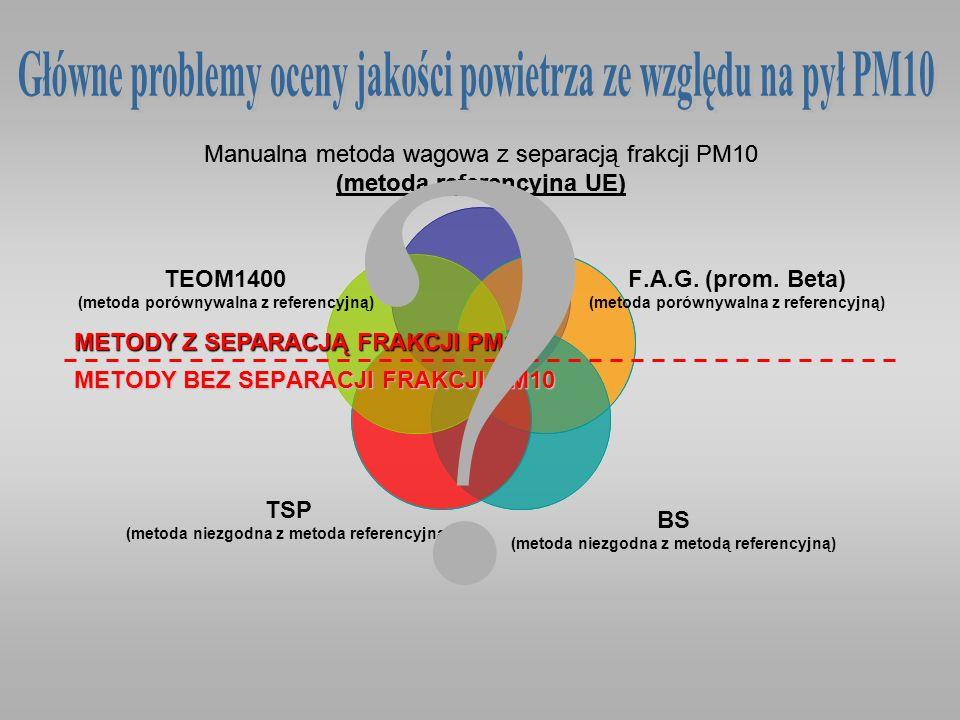 Główne problemy oceny jakości powietrza ze względu na pył PM10