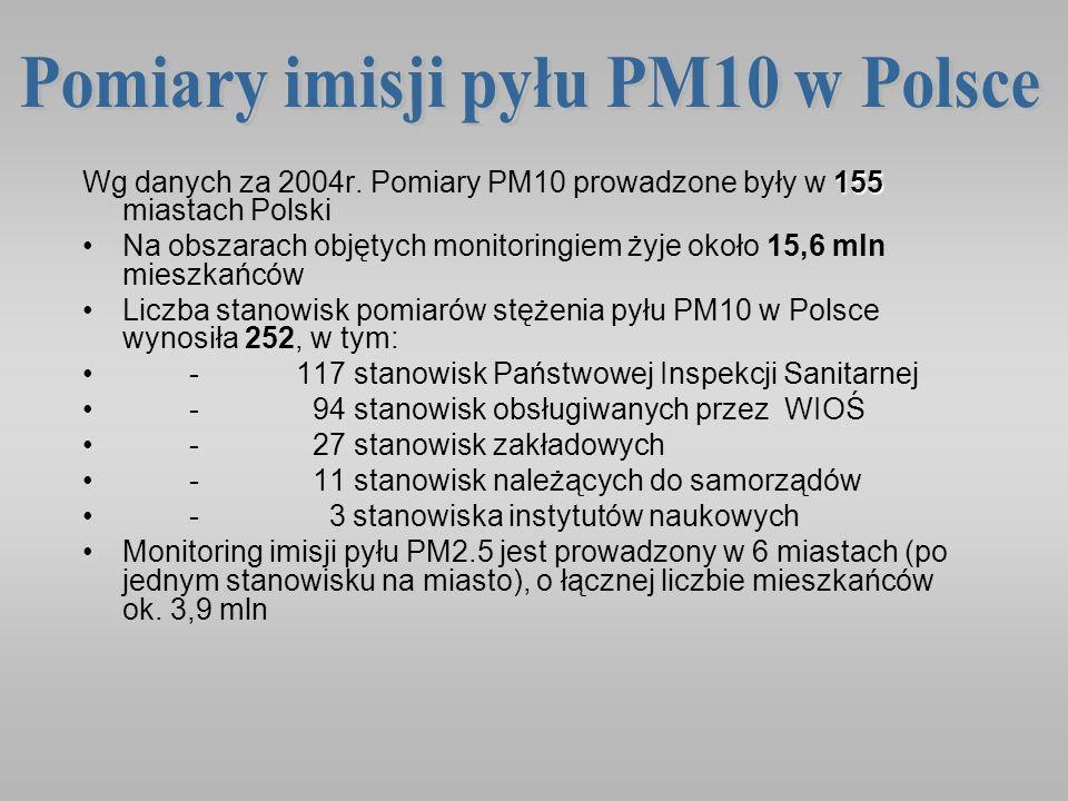 Pomiary imisji pyłu PM10 w Polsce