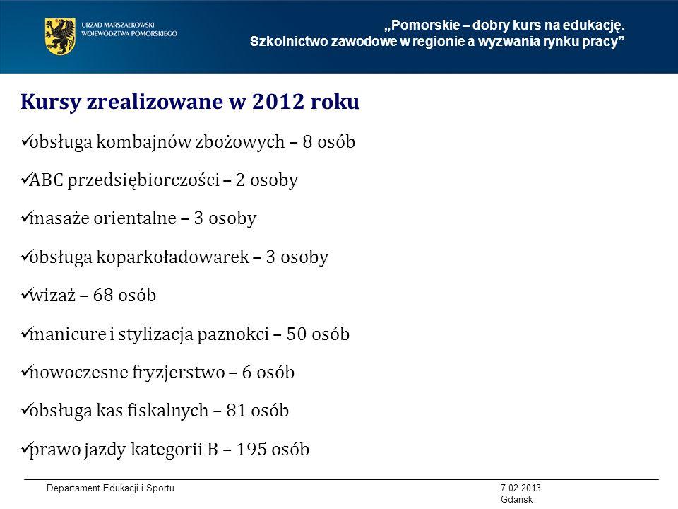 Kursy zrealizowane w 2012 roku