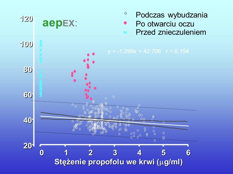 aepEX: Przed znieczuleniem Po otwarciu oczu Podczas wybudzania 20 40