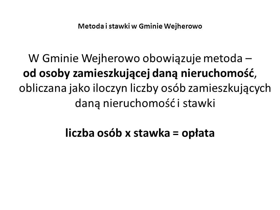 Metoda i stawki w Gminie Wejherowo