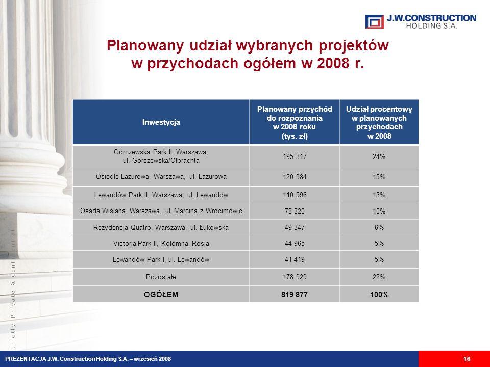 Planowany udział wybranych projektów w przychodach ogółem w 2008 r.