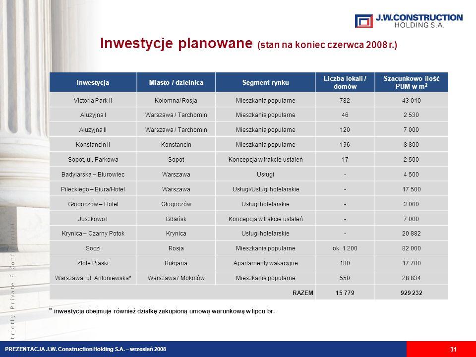 Inwestycje planowane (stan na koniec czerwca 2008 r.)