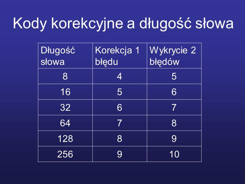 Kody korekcyjne a długość słowa