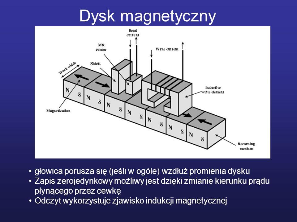 Dysk magnetyczny głowica porusza się (jeśli w ogóle) wzdłuż promienia dysku.