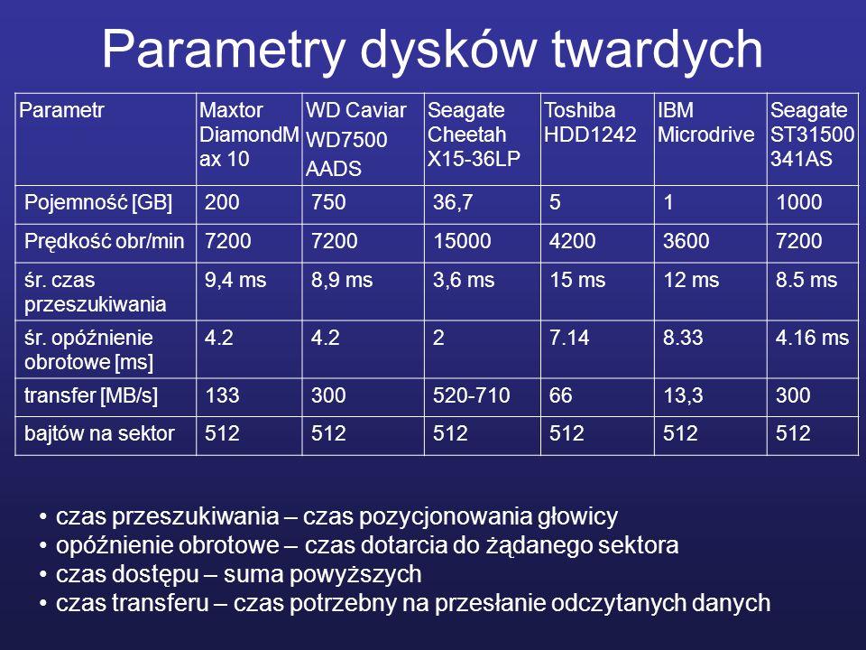 Parametry dysków twardych