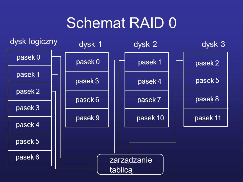 Schemat RAID 0 dysk logiczny dysk 1 dysk 2 dysk 3 zarządzanie tablicą