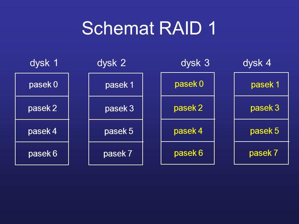 Schemat RAID 1 dysk 1 dysk 2 dysk 3 dysk 4 pasek 0 pasek 1 pasek 0