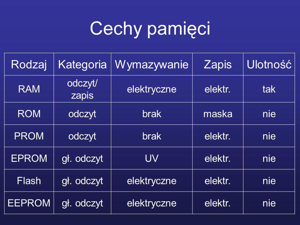 Cechy pamięci Rodzaj Kategoria Wymazywanie Zapis Ulotność RAM