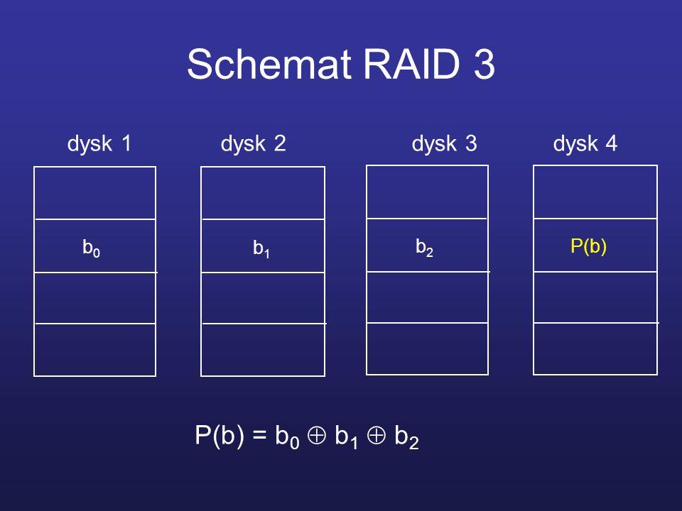 Schemat RAID 3 P(b) = b0  b1  b2 dysk 1 dysk 2 dysk 3 dysk 4 b0 b1
