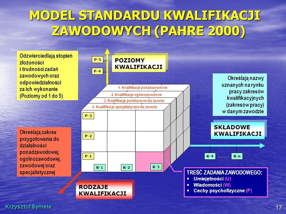 MODEL STANDARDU KWALIFIKACJI ZAWODOWYCH (PAHRE 2000)