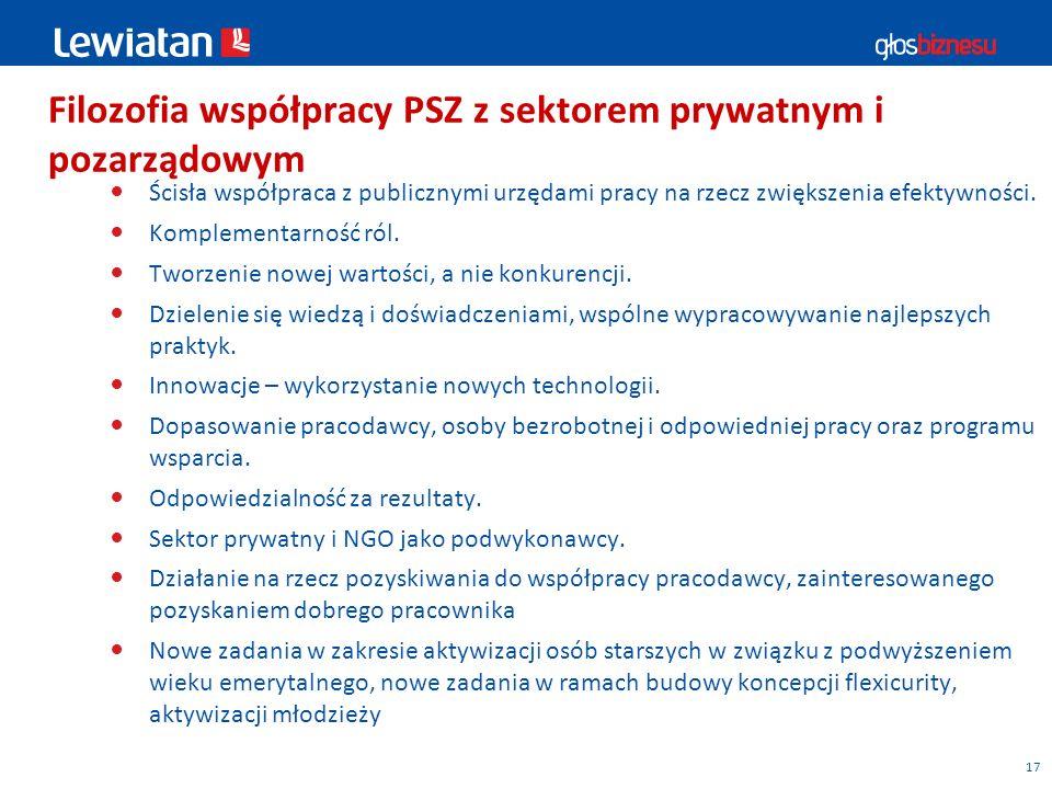 Filozofia współpracy PSZ z sektorem prywatnym i pozarządowym