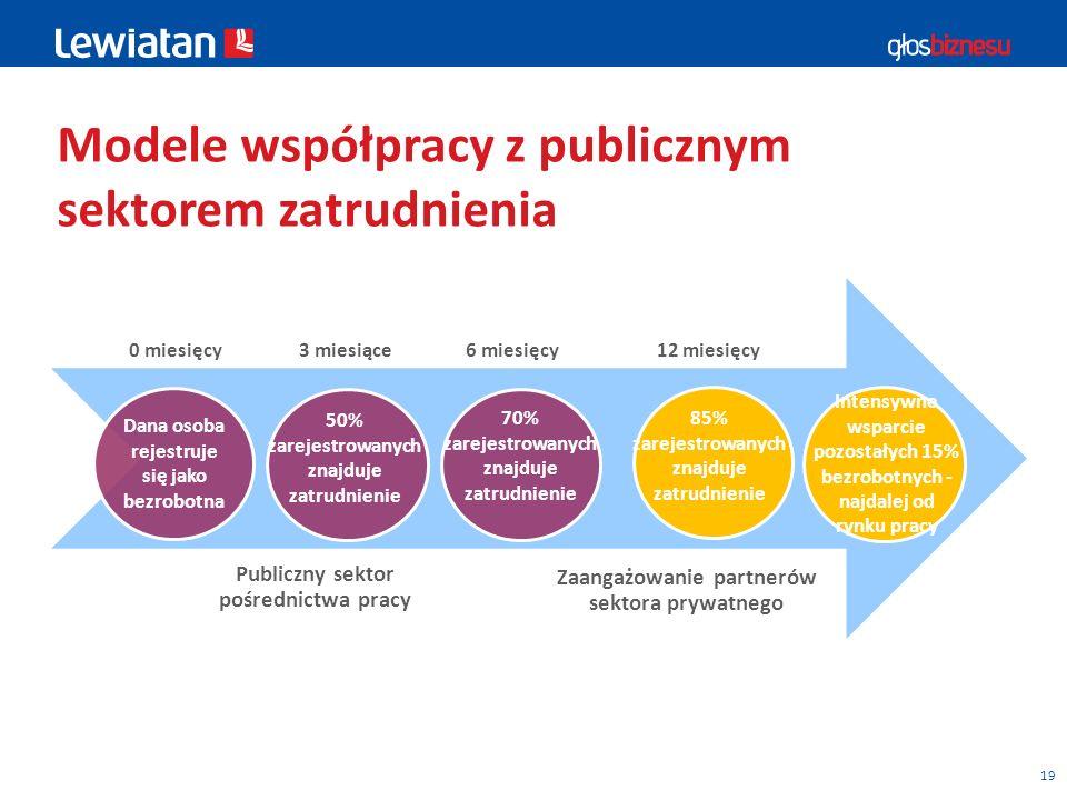 Modele współpracy z publicznym sektorem zatrudnienia
