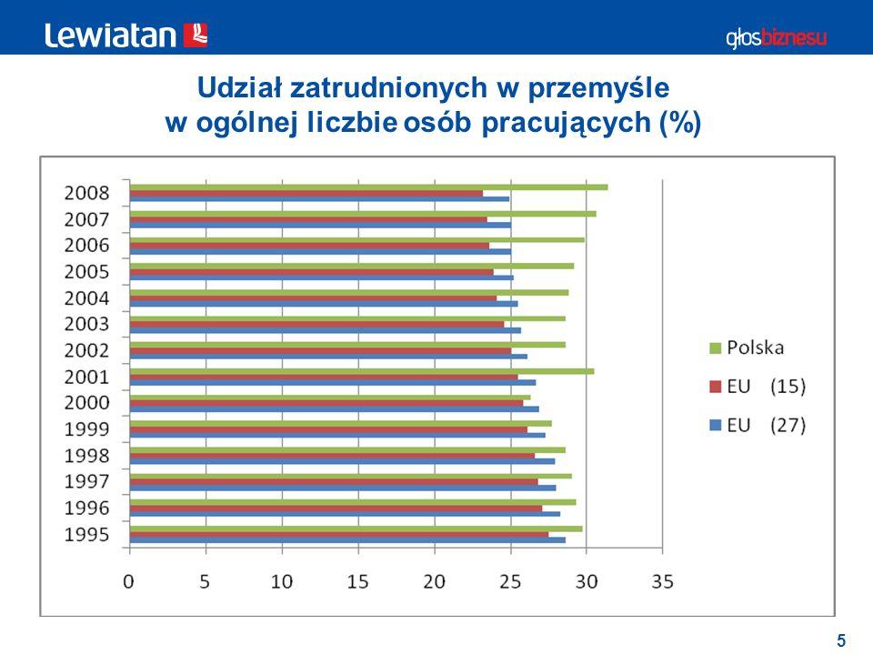 Udział zatrudnionych w przemyśle w ogólnej liczbie osób pracujących (%)