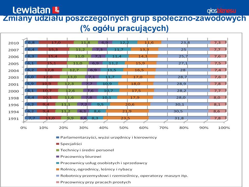 Zmiany udziału poszczególnych grup społeczno-zawodowych (% ogółu pracujących)