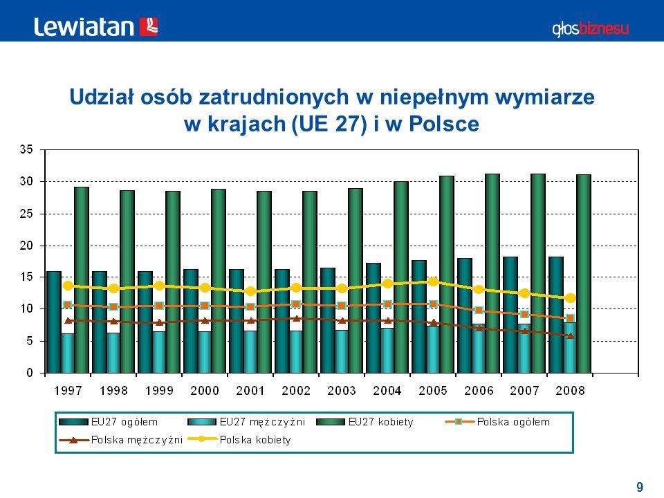Udział osób zatrudnionych w niepełnym wymiarze w krajach (UE 27) i w Polsce